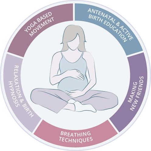 Birthing Circle